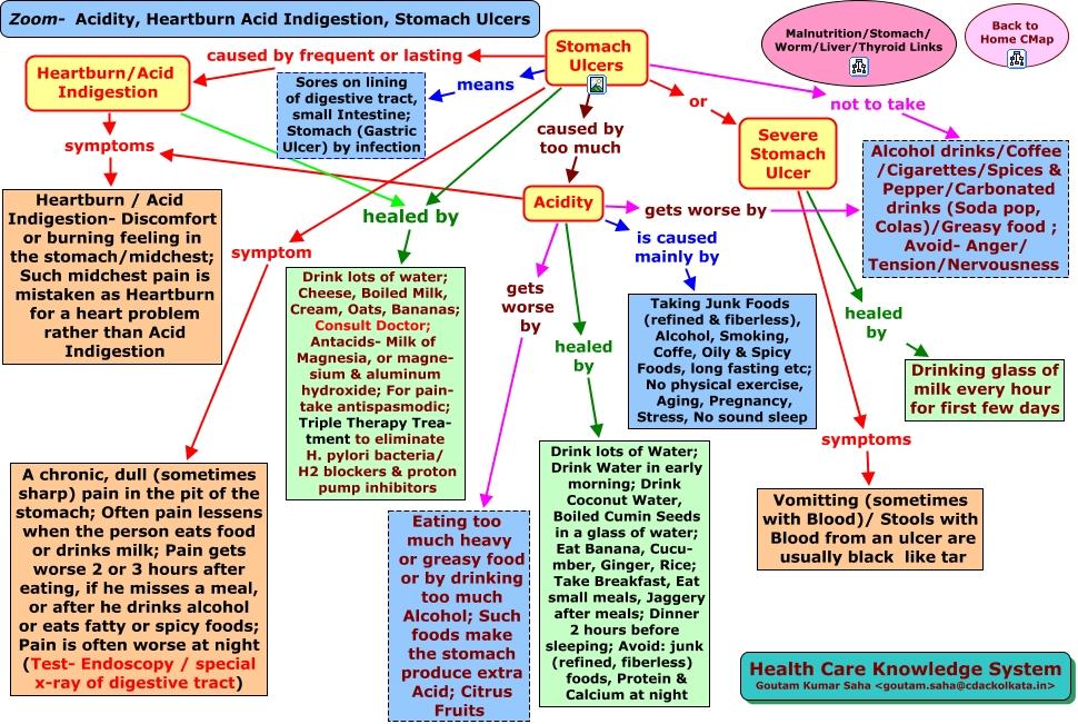 Zoom Acidity Heartburn Acid Indigestion Stomach Ulcers Html