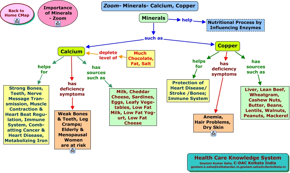 copper zinc and selenium in elderly persons One of the biggest challenges with zinc and people of you get bioavailable forms of zinc, selenium, and copper to help you mercola encourages you to make.